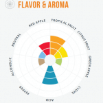 Yeast Aroma/Flavor Wheel-there are also aroma wheels.